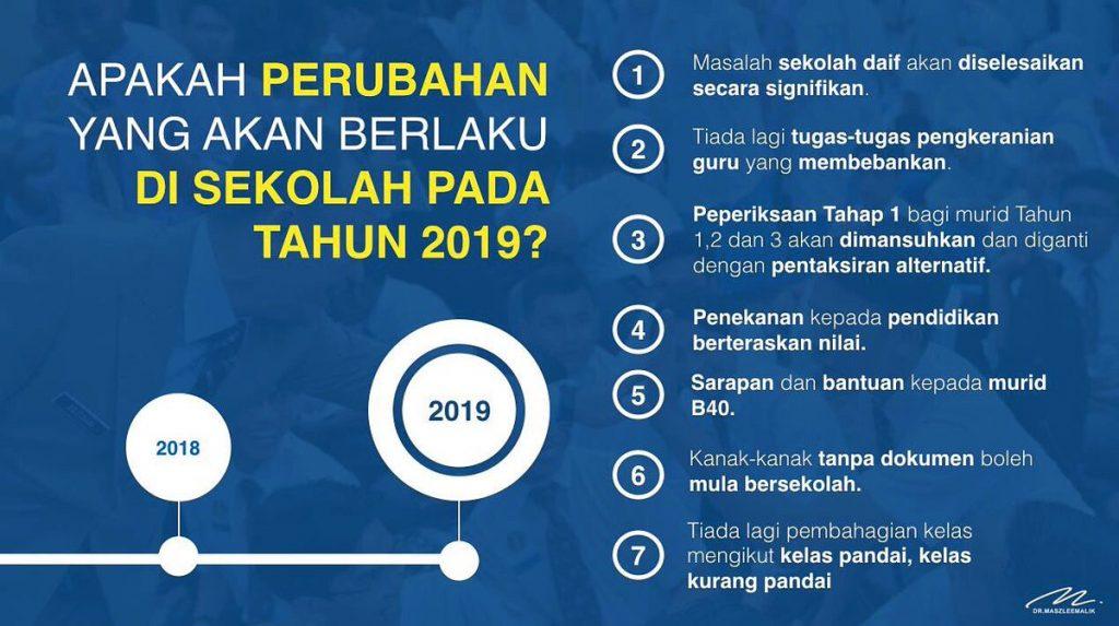Perubahan Yang Akan Berlaku Di Sekolah Pada Tahun 2019
