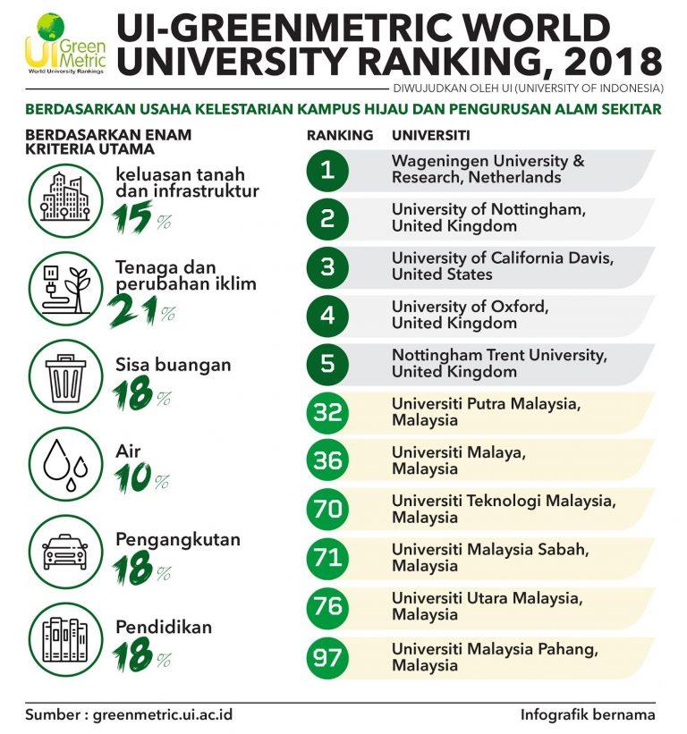 university greementric world ranking