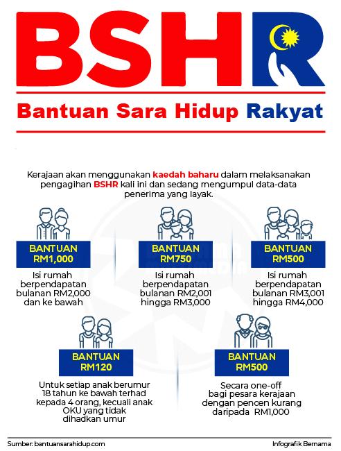 Pembayaran Bantuan Sara Hidup Rakyat (BSHR) Akan Di Buat Pada 28 Januari 2019