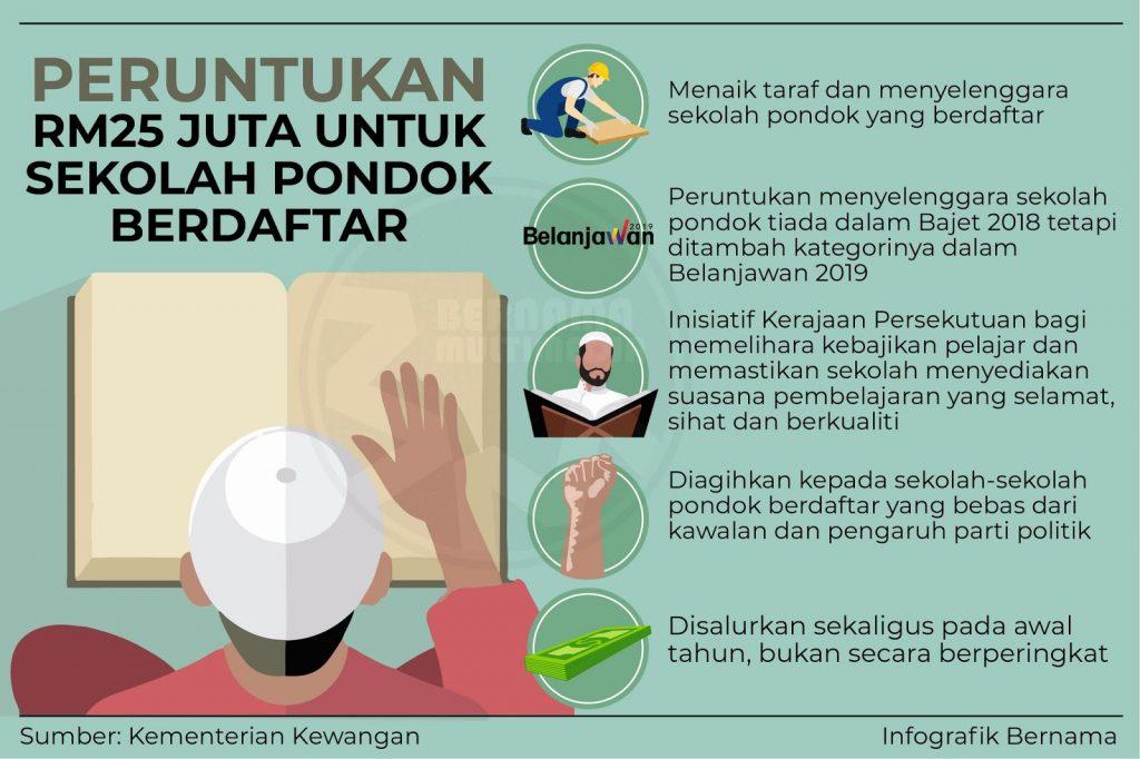 Peruntukan RM25 Juta Kepada Sekolah Pondok Berdaftar