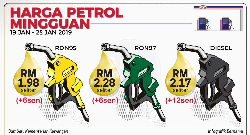 Harga Runcit Produk Petroleum Bermula 19 Januari - 25 Januari 2019